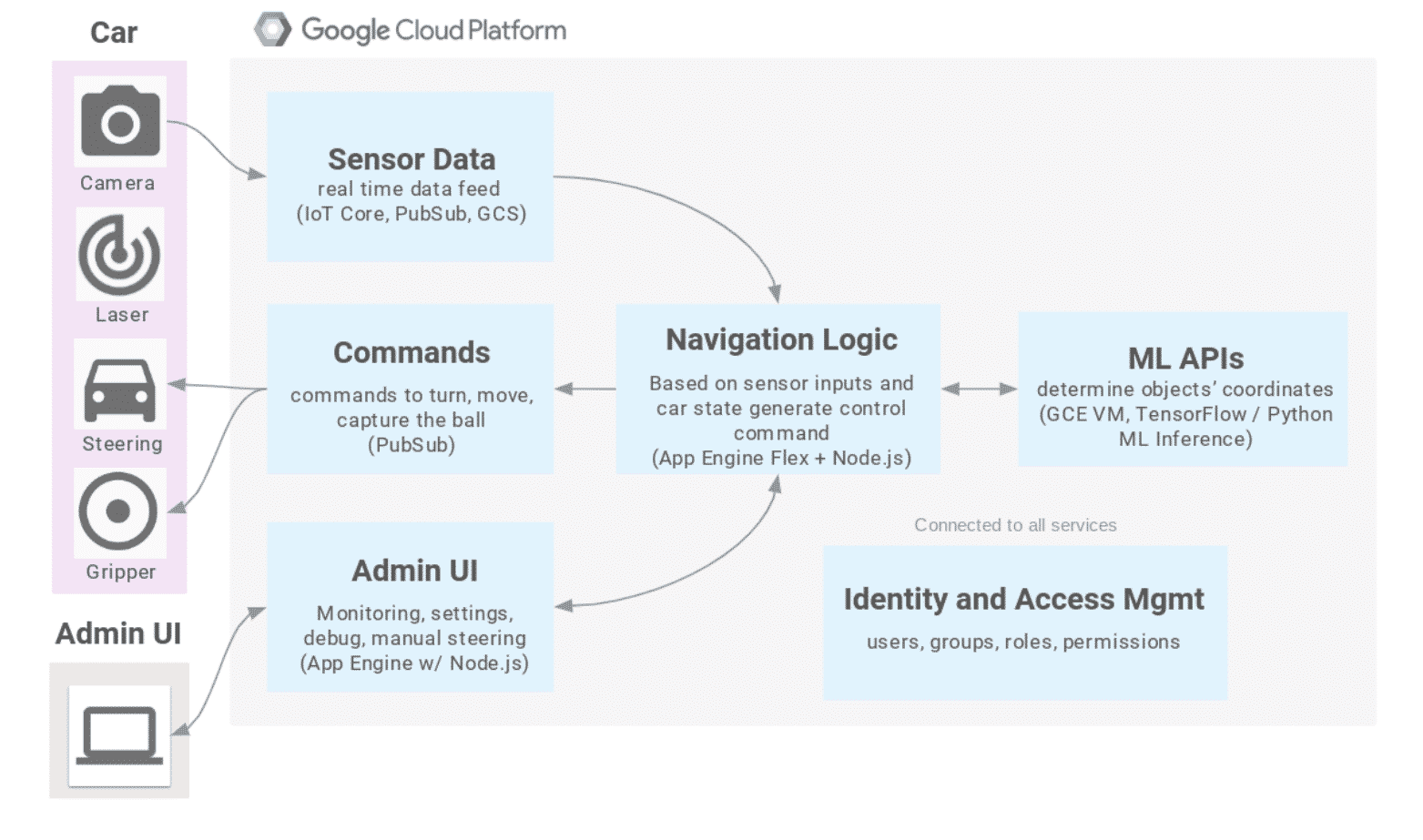 A diagram of the GCP-powered robot tech stack