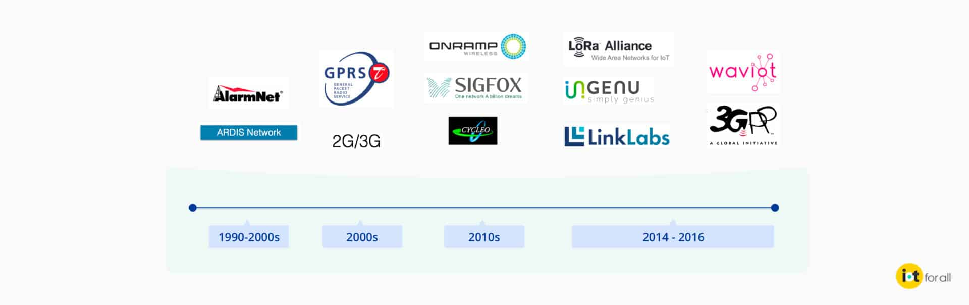 A history of LPWAN technologies through the companies that have developed the solutions since 1990.