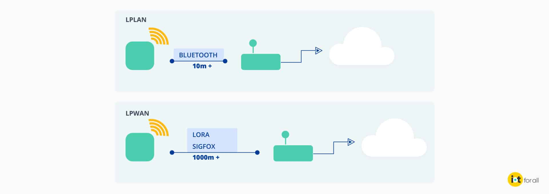 Diagram demonstrating range differences between bluetooth LPLAN and LPWANs like LoRa and Sigfox