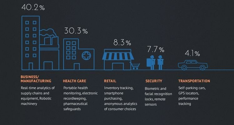 A breakdown, by percentage, of the business areas that IoT will most impact