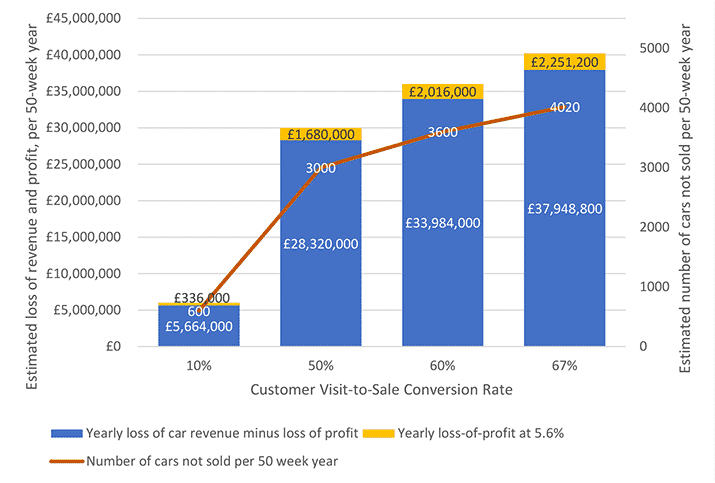 "Graph describing and quantifying the loss of revenue and profit in a 50-week year for a used car supermarket. The site has 30 salespeople. On average, every salesperson will be unable to find a car, causing a lengthy delay, four times a week, potentially resulting in lost sales. This is 120 potential lost sales events per week (30 x 4 = 120), or 6,000 per a 50-week year (120 x 50). The average sale price is £10,000, incorporating a 5.6 percent profit margin. However, not all events are true ""lost sales"" because not all customer visits result in a car being sold."