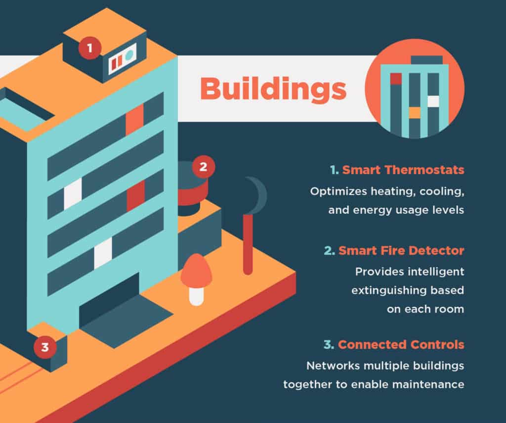 Graphic highlighting buildings in smart cities.