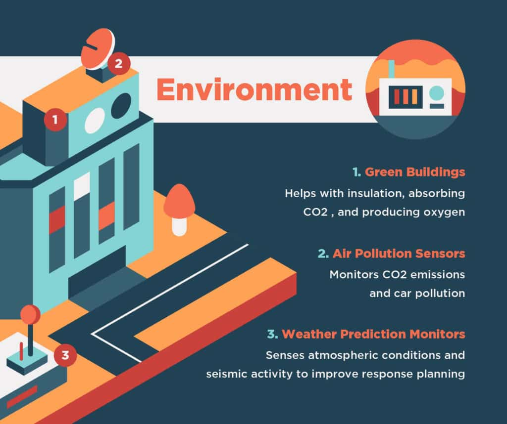 Graphic highlighting the environment in smart cities.