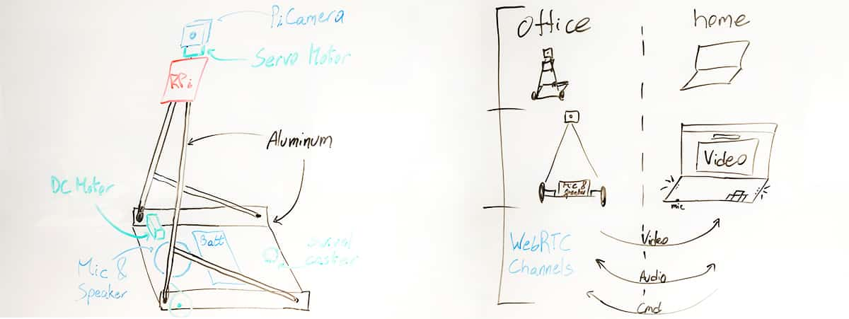 A sketch of the robotic remote worker design