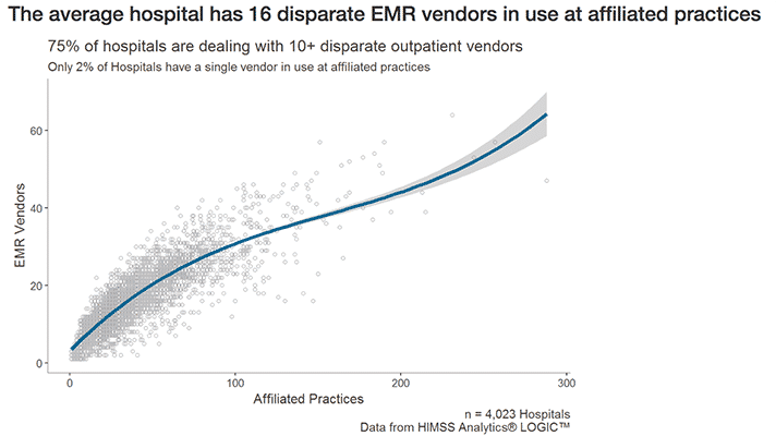 The average hospital has 16 disperate EMR vendors in use at affiliated practices