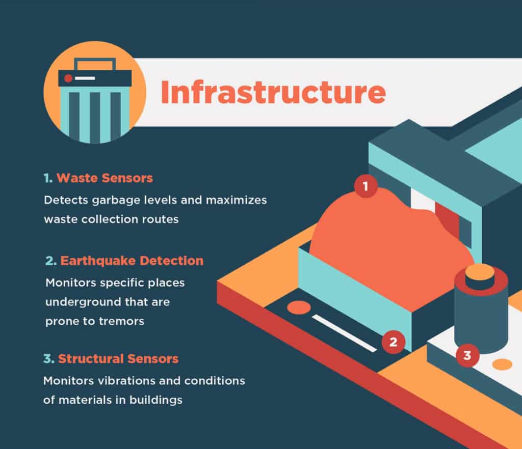 Graphic highlighting infrastructure in smart cities.