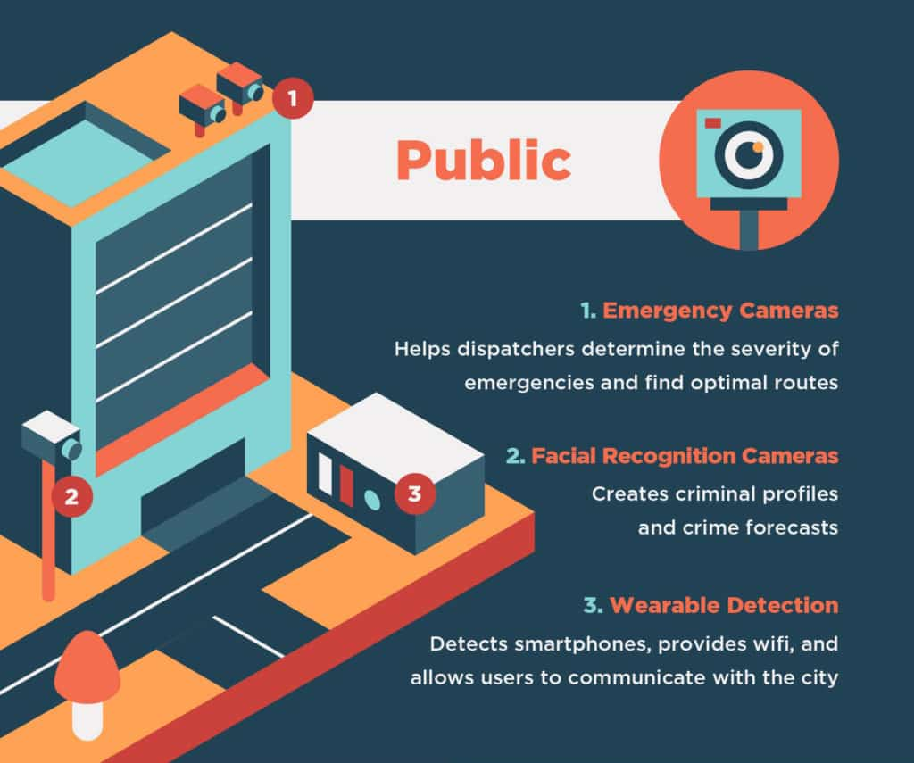 Graphic highlighting the public in smart cities.