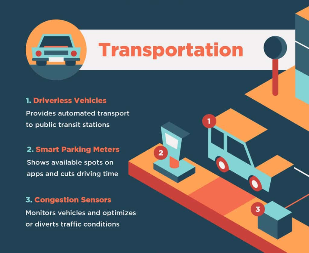 Graphic highlighting transportation in smart cities.