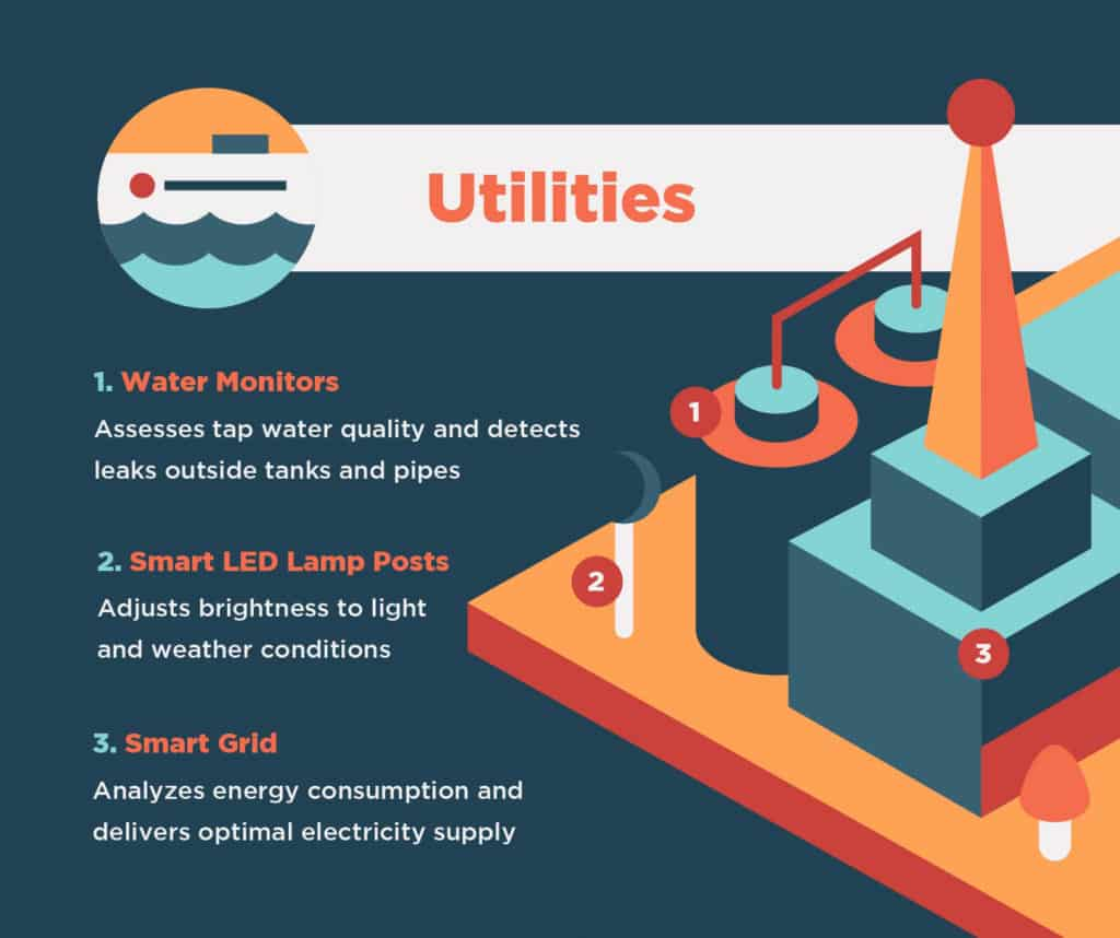 Graphic highlighting utilities in smart cities.