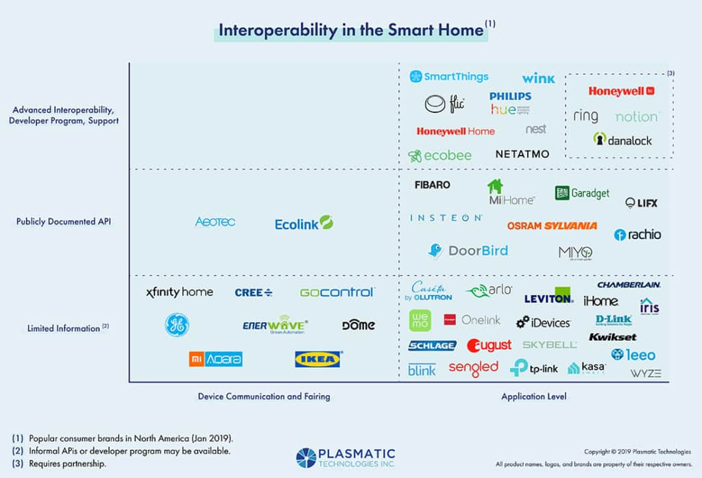 Interoperability in the Smart Home. Diagram depicting availability of APIs, documentation and developer programs for popular North American Smart Home brands.