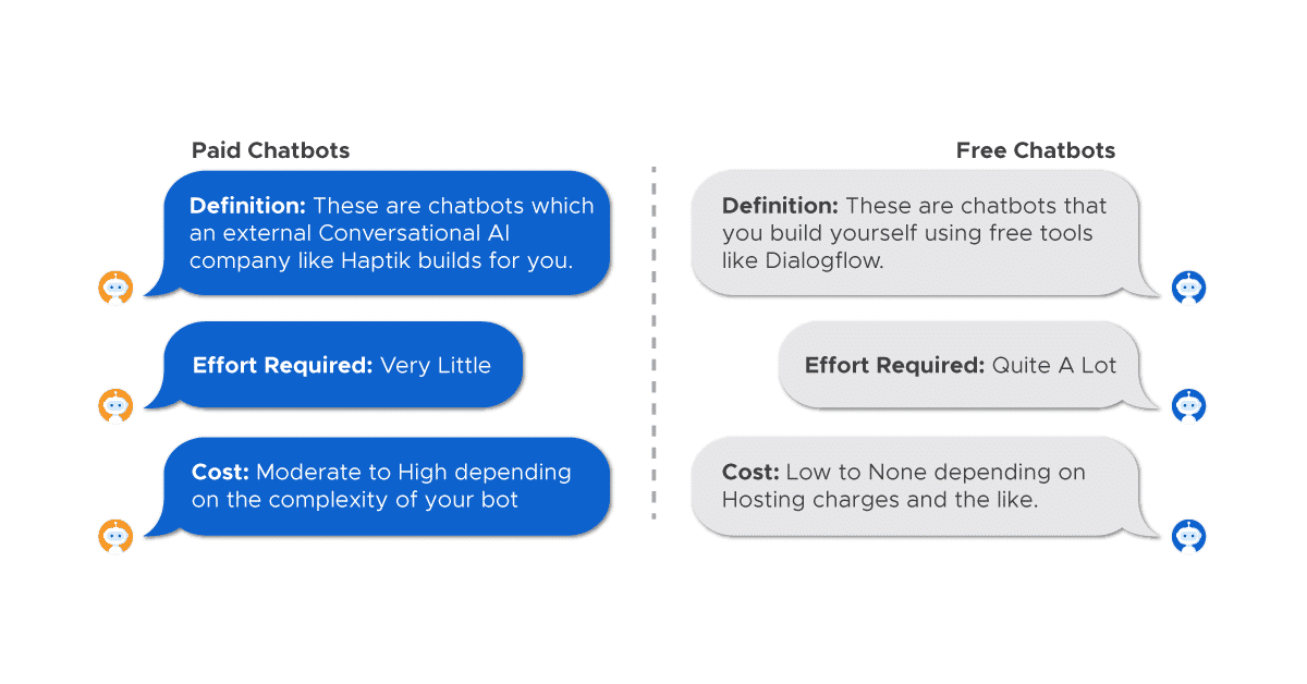 A graphic listing the differences between a paid chatbot and a free chatbot.