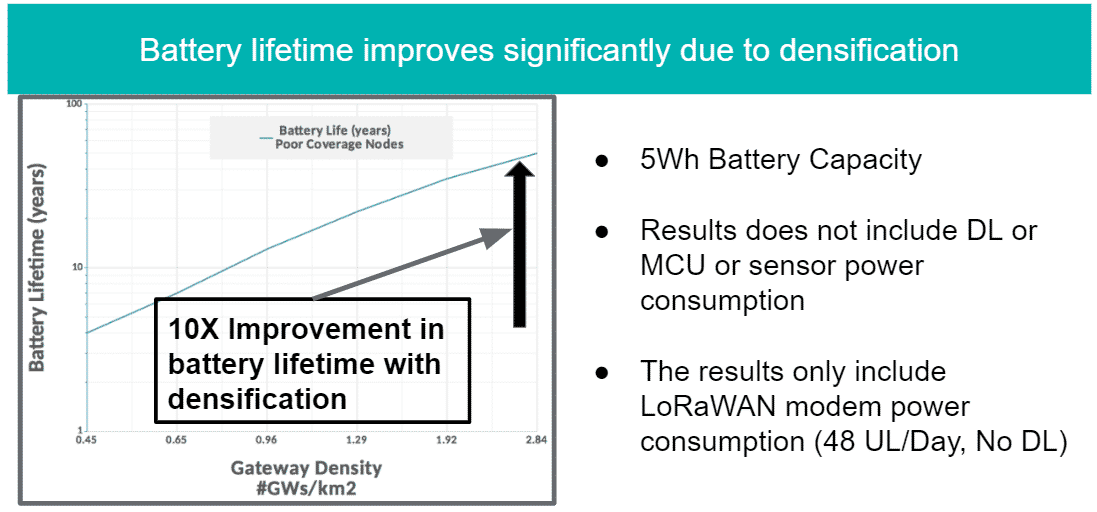 Battery Lifetime Improvement with densification