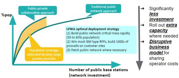 LoRaWAN Hybrid Deployment Model