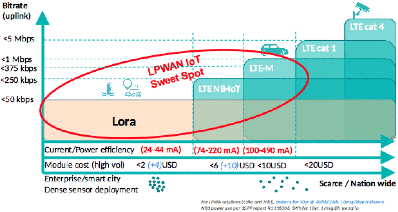LoRaWAN Vs Cellular IoT Comparison