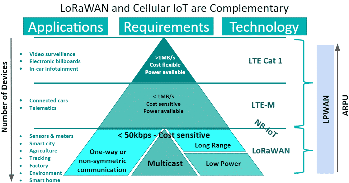 Example Use Case Mapping to different LPWAN Technologies