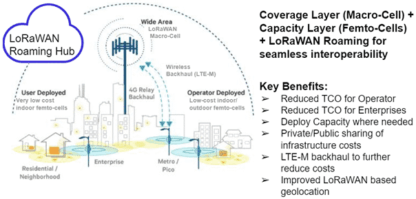 Future of LoRaWAN deployment