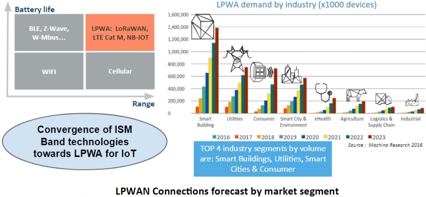 LPWAN Market Segmentation