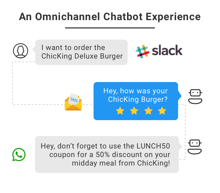 A graphic depicting an omnichannel chatbot experience.