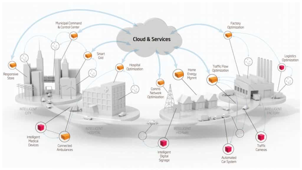 An example of a smart city IoT architecture