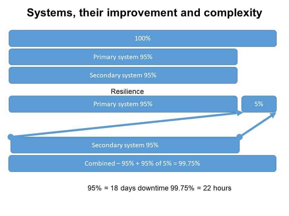 Systems, their improvement and complexity