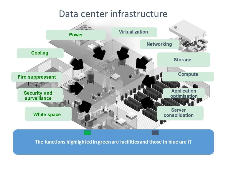 Data center infrastructure from Siemens