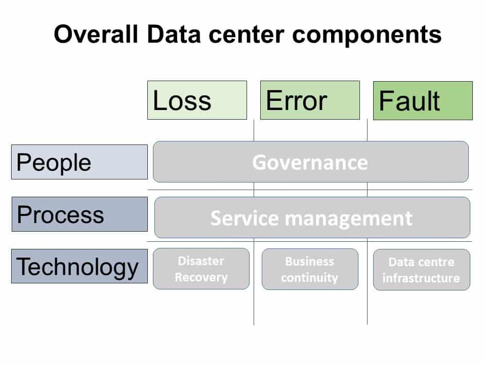 High-level diagram of overall data center components