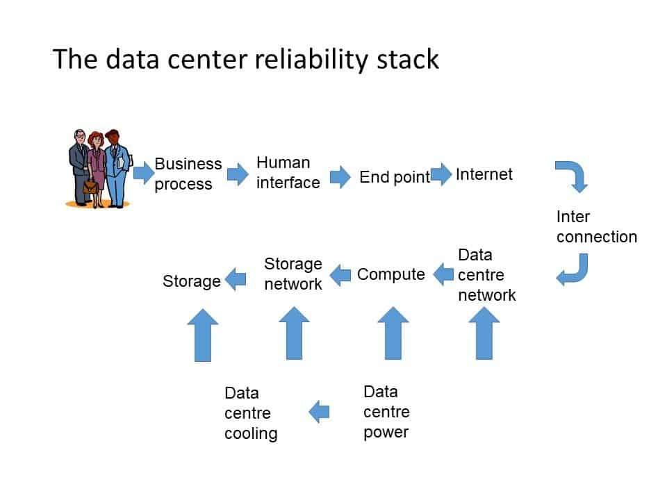Diagram of the data center reliability stack