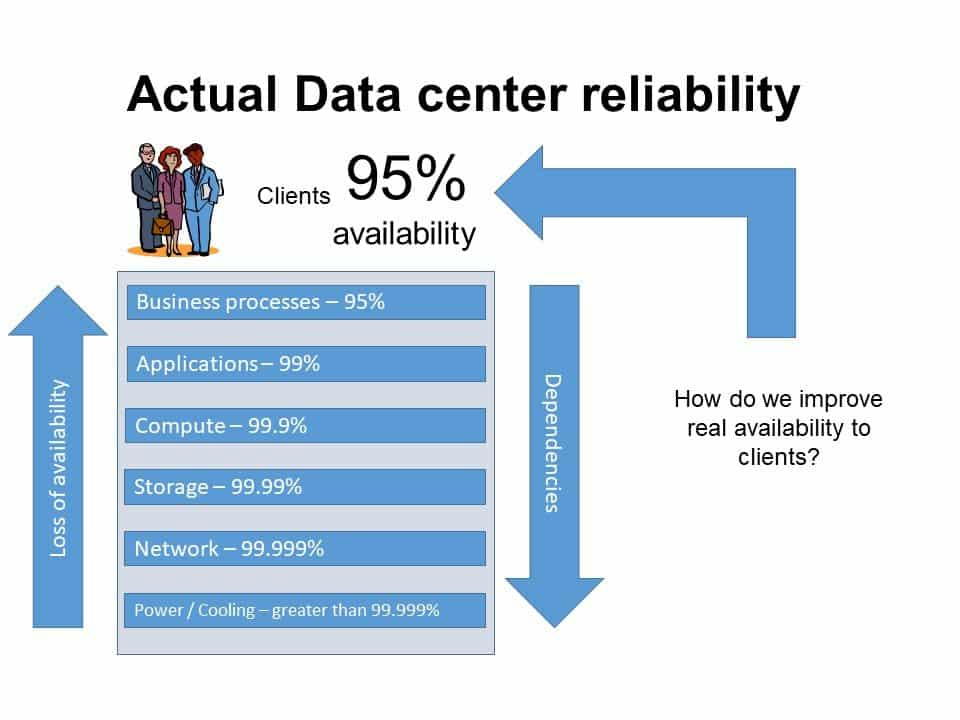 Diagram of actual data center reliability