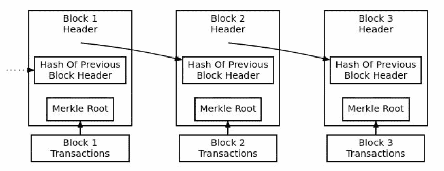 A diagram showing the structure of a blockchain, and the structure of each block on that chain.