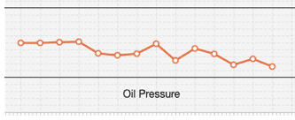 An oil pressure graph
