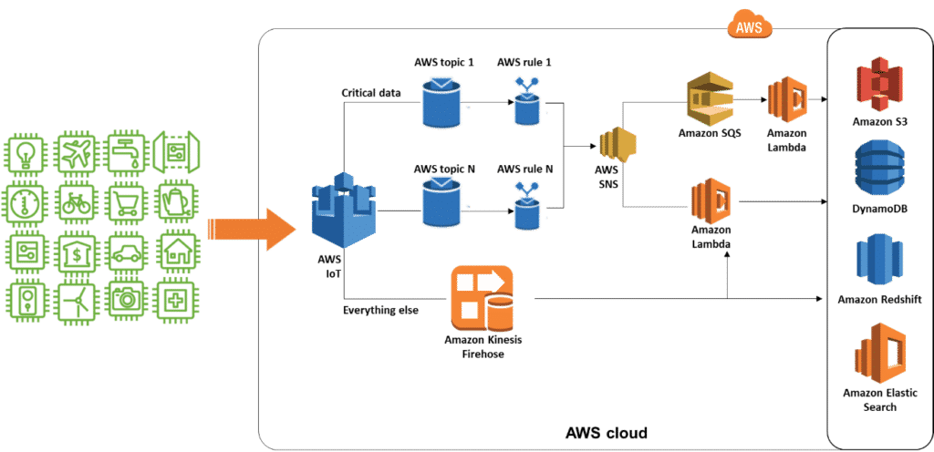 Design Practices: AWS IoT Solutions