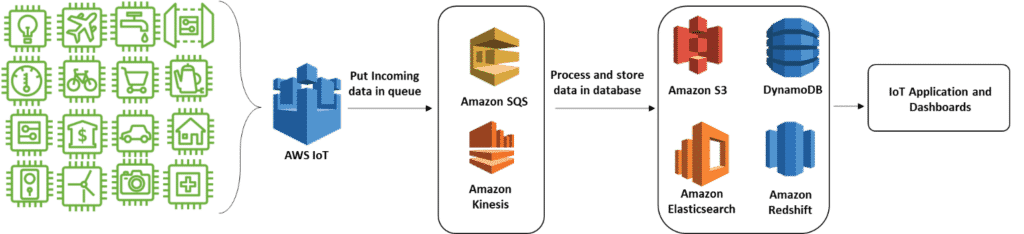 Design Practices: AWS IoT Solutions | IoT For All