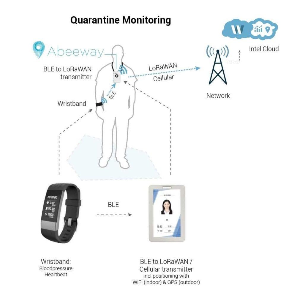Quarantine Monitoring Illustration
