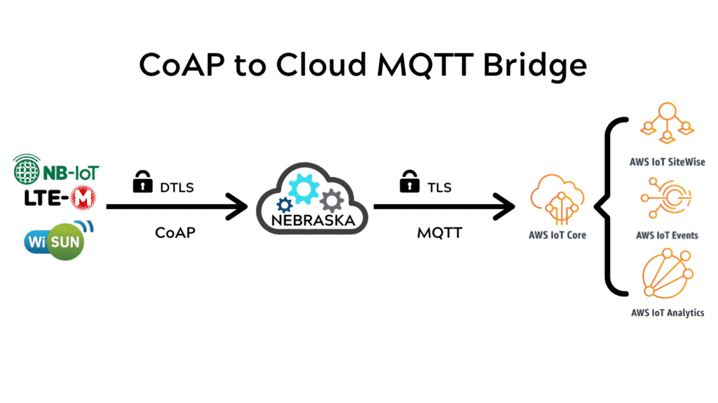 Architecture of a CoAP to cloud solution.